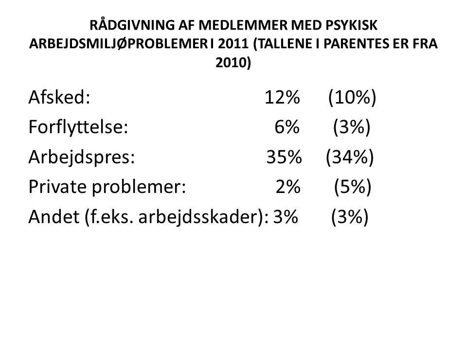 RÅDGIVNING AF MEDLEMMER MED PSYKISK ARBEJDSMILJØPROBLEMER I 2011 (TALLENE I PARENTES ER FRA 2010) Afsked: 12% (10%) Forflyttelse: 6% (3%) Arbejdspres: 35% (34%) Private problemer: 2% (5%) Andet (f.eks.