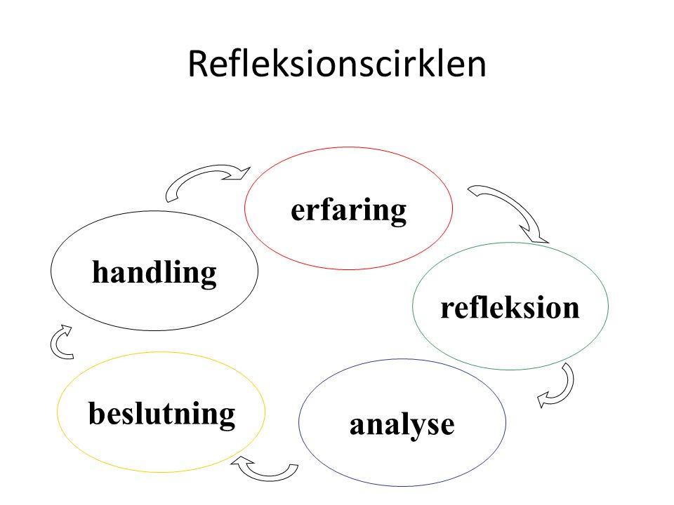 Refleksionscirklen erfaring refleksion analyse beslutning handling