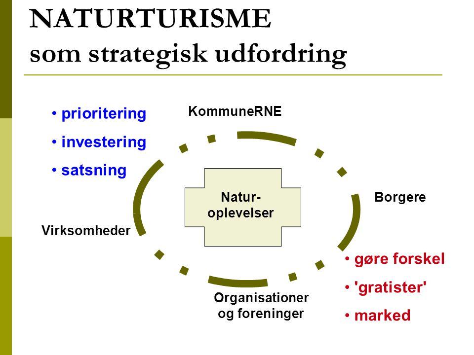 NATURTURISME som strategisk udfordring Natur- oplevelser Organisationer og foreninger Virksomheder Borgere KommuneRNE prioritering investering satsning gøre forskel gratister marked