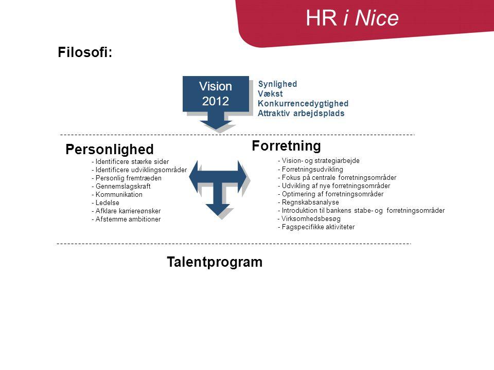 Forretning - Vision- og strategiarbejde - Forretningsudvikling - Fokus på centrale forretningsområder - Udvikling af nye forretningsområder - Optimering af forretningsområder - Regnskabsanalyse - Introduktion til bankens stabe- og forretningsområder - Virksomhedsbesøg - Fagspecifikke aktiviteter Personlighed - Identificere stærke sider - Identificere udviklingsområder - Personlig fremtræden - Gennemslagskraft - Kommunikation - Ledelse - Afklare karriereønsker - Afstemme ambitioner Vision 2012 Synlighed Vækst Konkurrencedygtighed Attraktiv arbejdsplads Talentprogram Filosofi HR i Nice Filosofi: