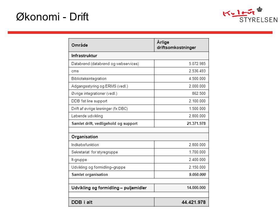 Økonomi - Drift Område Årlige driftsomkostninger Infrastruktur Databrønd (databrønd og webservices)5.072.985 cms2.536.493 Biblioteksintegration4.500.000 Adgangsstyring og ERMS (vedl.)2.000.000 Øvrige integrationer (vedl.)862.500 DDB 1st line support2.100.000 Drift af øvrige løsninger (fx DBC)1.500.000 Løbende udvikling2.800.000 Samlet drift, vedligehold og support21.371.978 Organisation Indkøbsfunktion2.800.000 Sekretariat for styregruppe1.700.000 It-gruppe2.400.000 Udvikling og formidling–gruppe2.150.000 Samlet organisation9.050.000 Udvikling og formidling – puljemidler 14.000.000 DDB i alt44.421.978