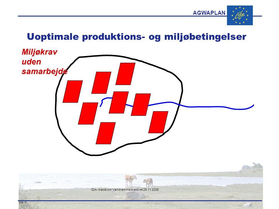 AGWAPLAN IDA- møde om Vandrammedirektivet 28.11 2006 Side 13 · · Uoptimale produktions- og miljøbetingelser Miljøkrav uden samarbejde