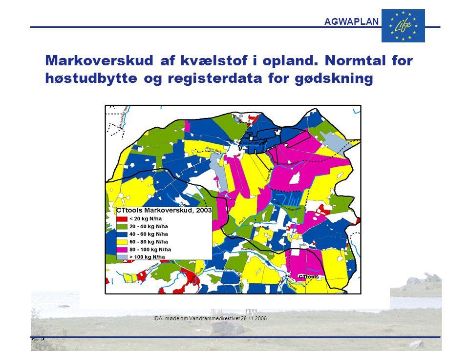 AGWAPLAN IDA- møde om Vandrammedirektivet 28.11 2006 Side 15 · · Markoverskud af kvælstof i opland.