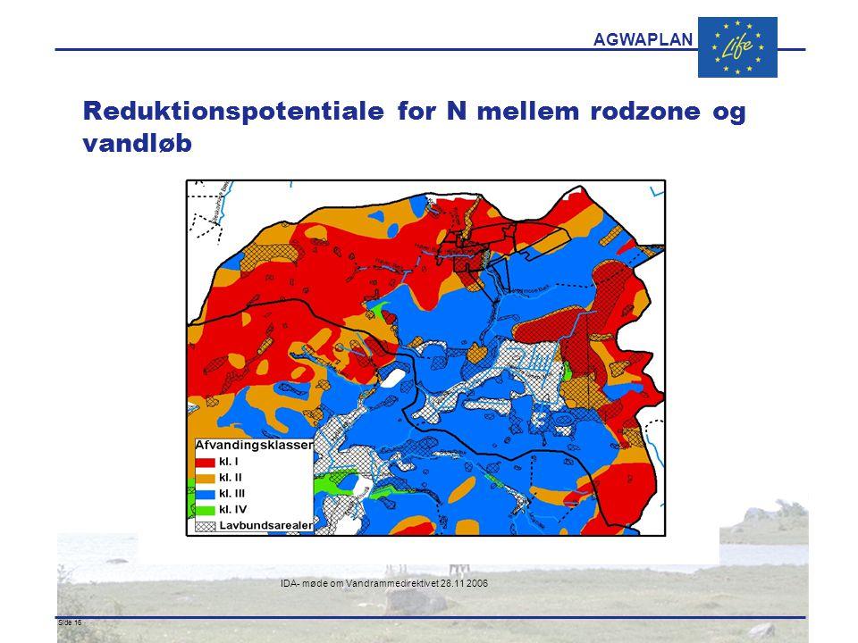 AGWAPLAN IDA- møde om Vandrammedirektivet 28.11 2006 Side 16 · · Reduktionspotentiale for N mellem rodzone og vandløb