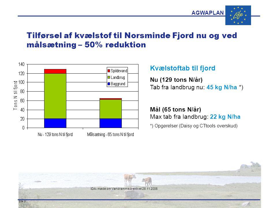 AGWAPLAN IDA- møde om Vandrammedirektivet 28.11 2006 Side 21 · · Tilførsel af kvælstof til Norsminde Fjord nu og ved målsætning – 50% reduktion Kvælstoftab til fjord Nu (129 tons N/år) Tab fra landbrug nu: 45 kg N/ha *) Mål (65 tons N/år) Max tab fra landbrug: 22 kg N/ha *) Opgørelser (Daisy og CTtools overskud)