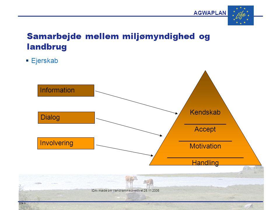 AGWAPLAN IDA- møde om Vandrammedirektivet 28.11 2006 Side 9 · · Samarbejde mellem miljømyndighed og landbrug  Ejerskab Kendskab ___________ Accept ______________ Motivation ____________________ Handling Information Dialog Involvering