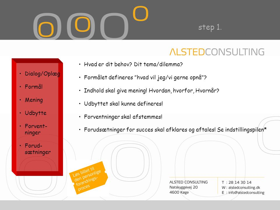 step 1. Dialog/Oplæg Formål Mening Udbytte Forvent- ninger Forud- sætninger Hvad er dit behov.
