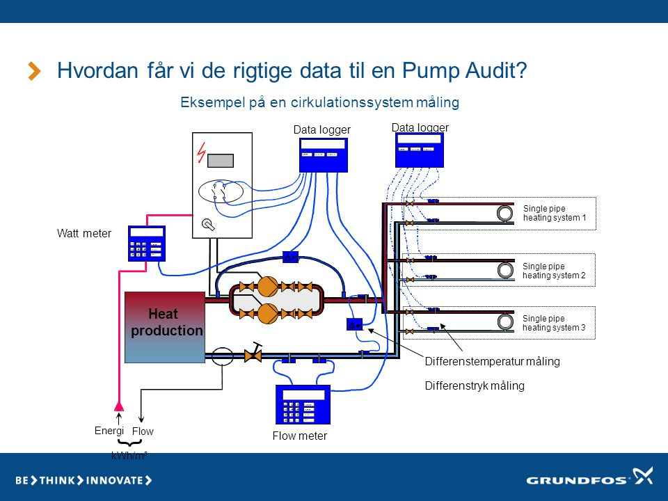 Hvordan får vi de rigtige data til en Pump Audit.