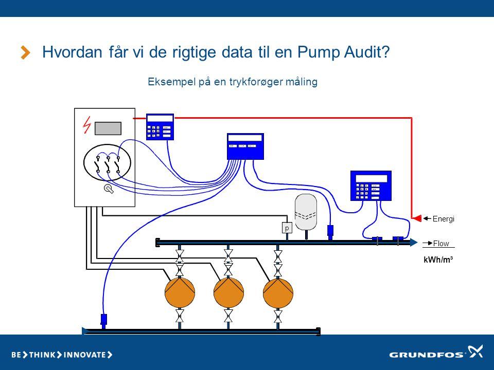 Hvordan får vi de rigtige data til en Pump Audit Eksempel på en trykforøger måling