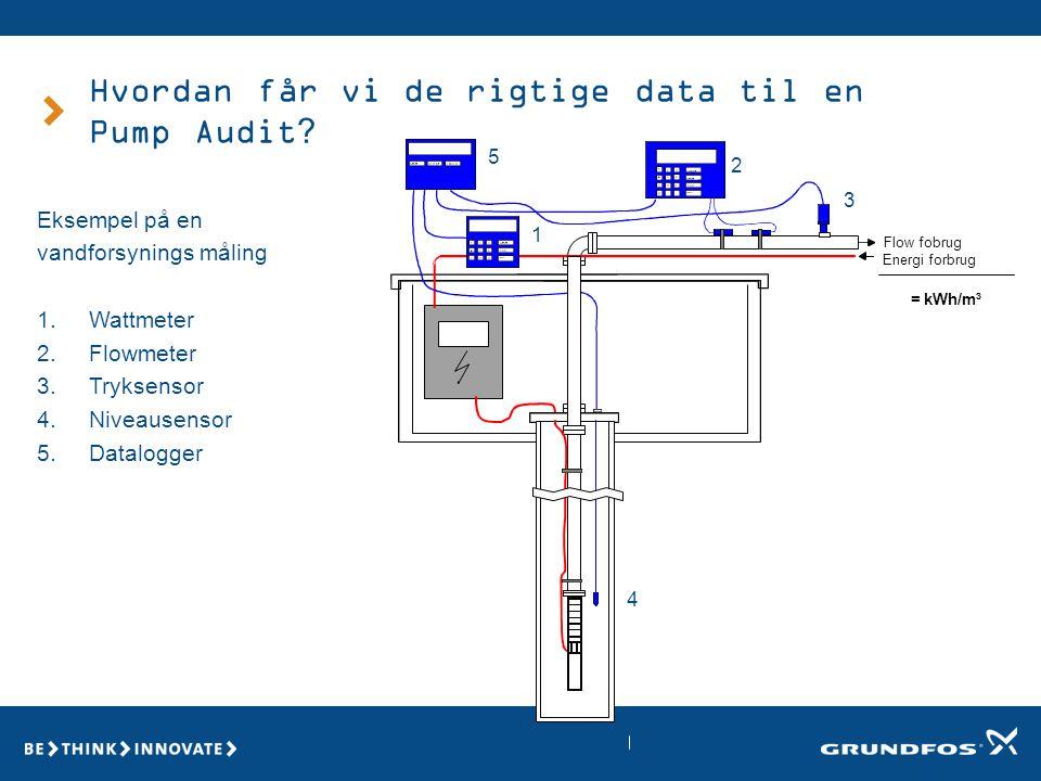 Hvordan får vi de rigtige data til en Pump Audit. Eksempel på en vandforsynings måling 1.