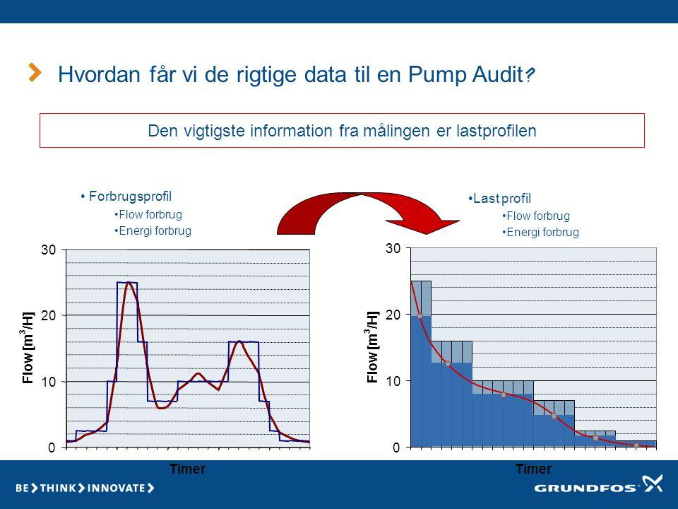 Den vigtigste information fra målingen er lastprofilen Hvordan får vi de rigtige data til en Pump Audit.