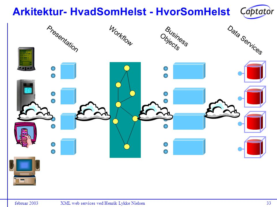 februar 2003XML web services ved Henrik Lykke Nielsen33 Presentation Workflow Business Objects Data Services Arkitektur- HvadSomHelst - HvorSomHelst