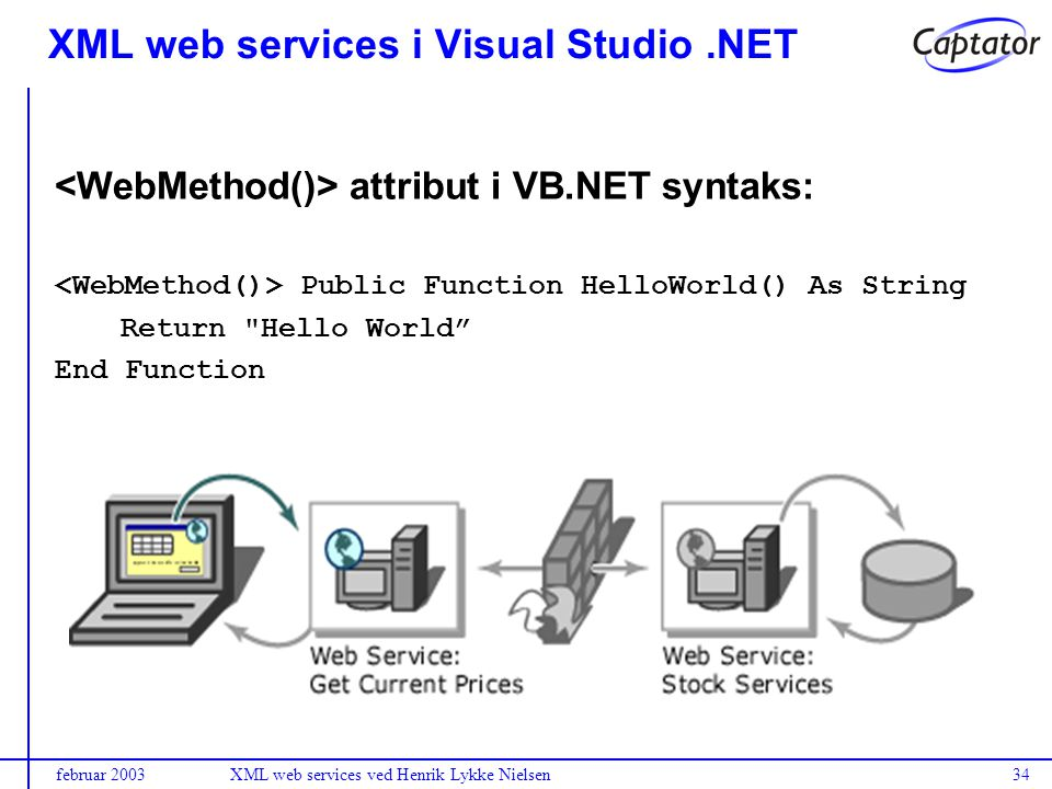 februar 2003XML web services ved Henrik Lykke Nielsen34 XML web services i Visual Studio.NET attribut i VB.NET syntaks: Public Function HelloWorld() As String Return Hello World End Function
