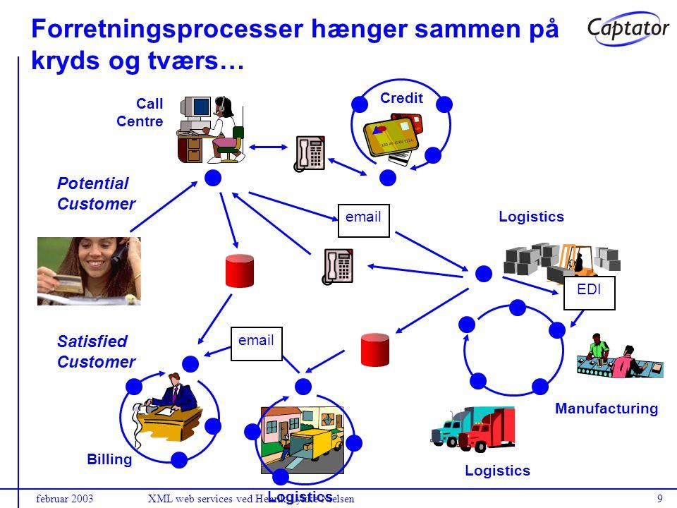 februar 2003XML web services ved Henrik Lykke Nielsen9 Logistics Call Centre Credit Manufacturing Logistics Billing Logistics email EDI Potential Customer Satisfied Customer Forretningsprocesser hænger sammen på kryds og tværs…