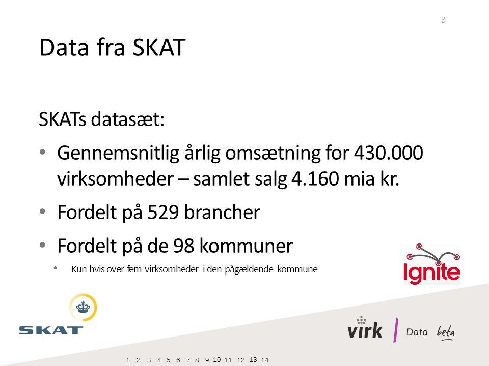 3 SKATs datasæt: Gennemsnitlig årlig omsætning for 430.000 virksomheder – samlet salg 4.160 mia kr.