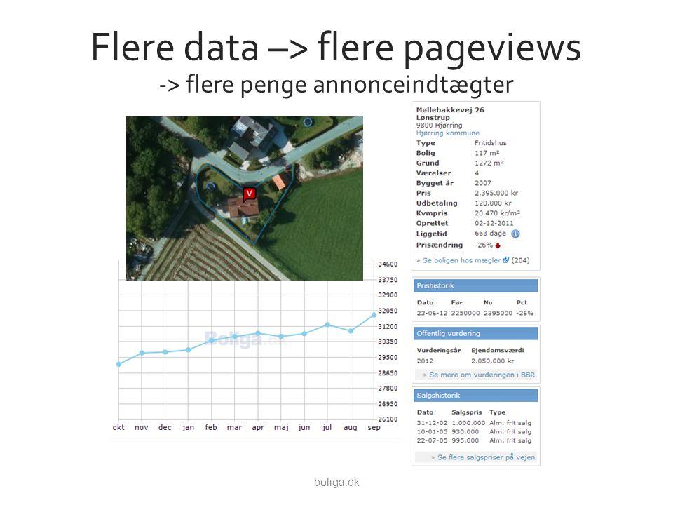 Flere data –> flere pageviews -> flere penge annonceindtægter boliga.dk