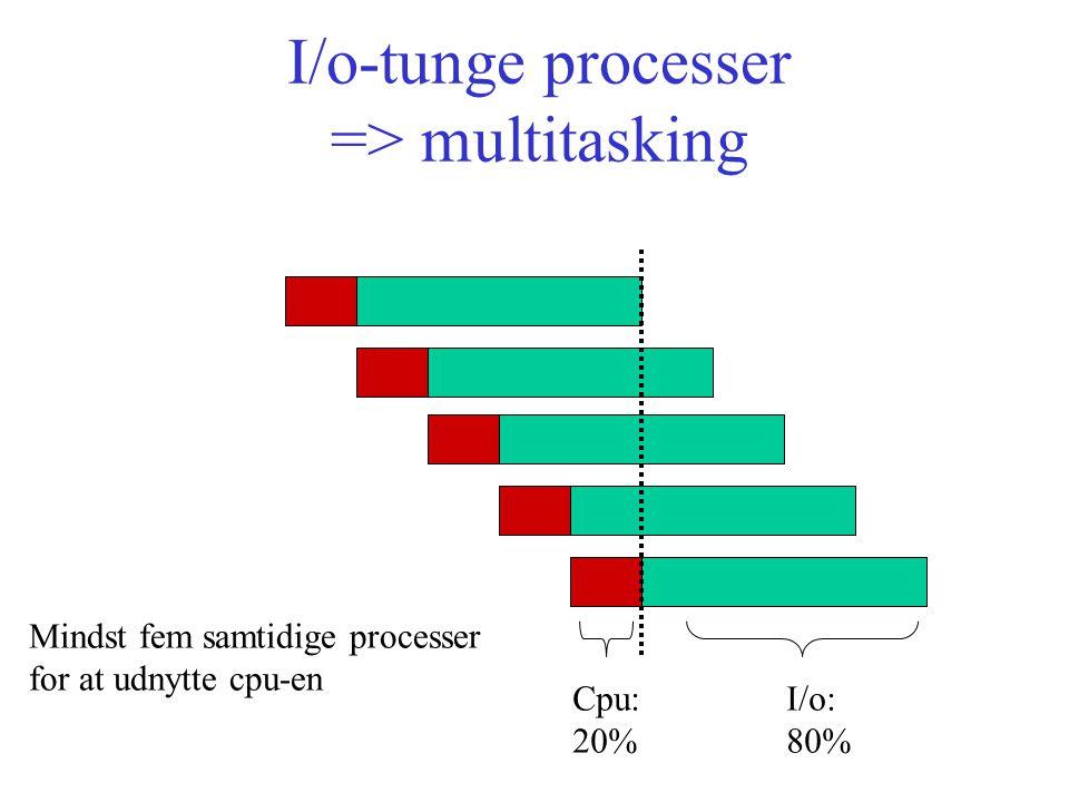 I/o-tunge processer => multitasking Cpu:I/o: 20% 80% Mindst fem samtidige processer for at udnytte cpu-en