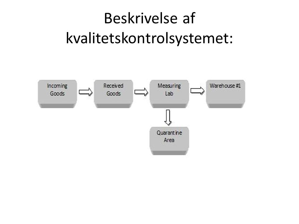 Beskrivelse af kvalitetskontrolsystemet: