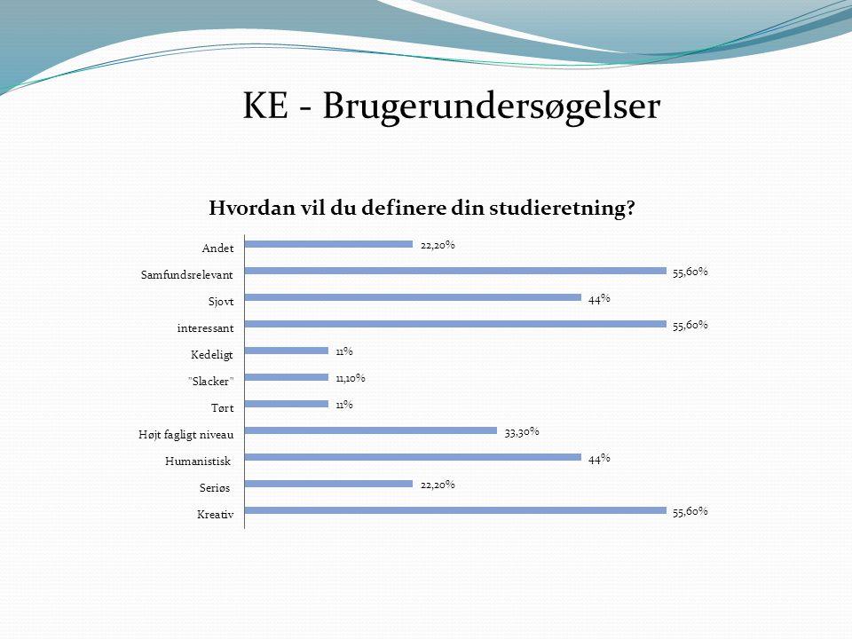 KE - Brugerundersøgelser