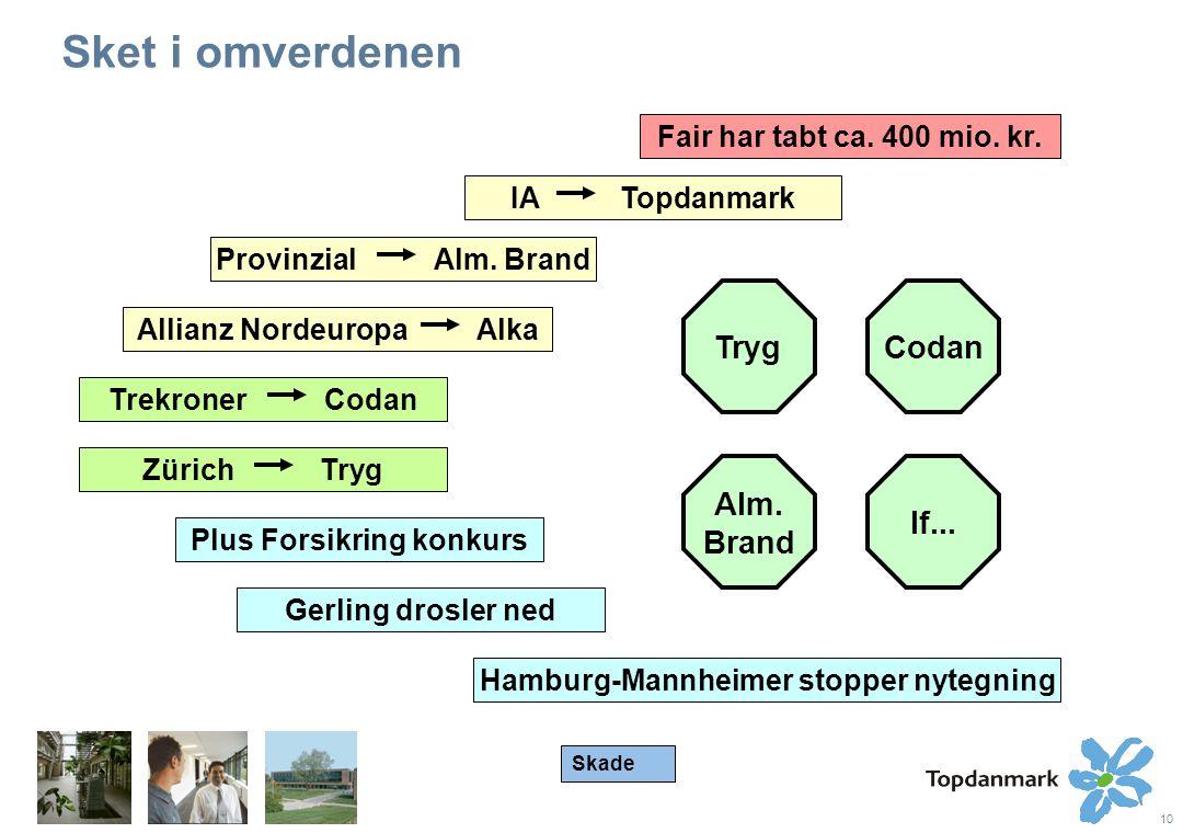 10 Sket i omverdenen Codan If... Tryg Alm. Brand IA Topdanmark Provinzial Alm.