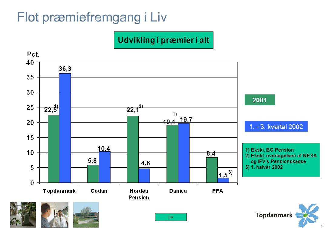 15 Flot præmiefremgang i Liv Liv 2001 1. - 3.
