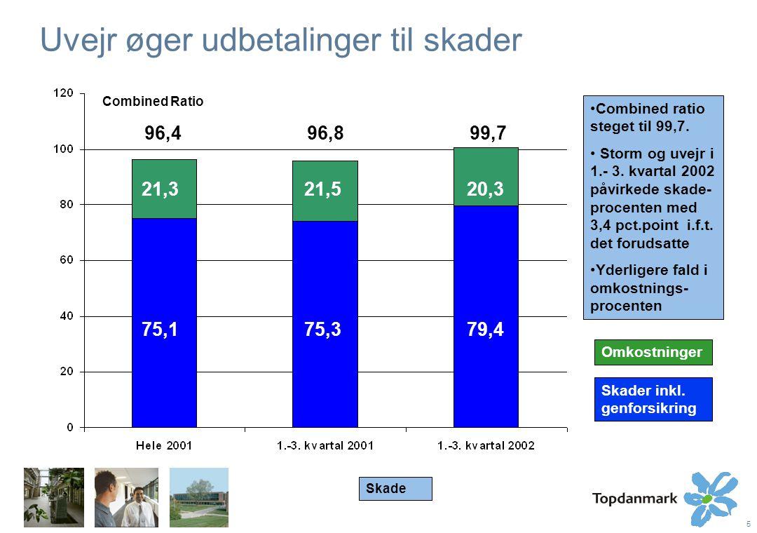 5 Uvejr øger udbetalinger til skader 96,495,7 99,7 Combined ratio steget til 99,7.