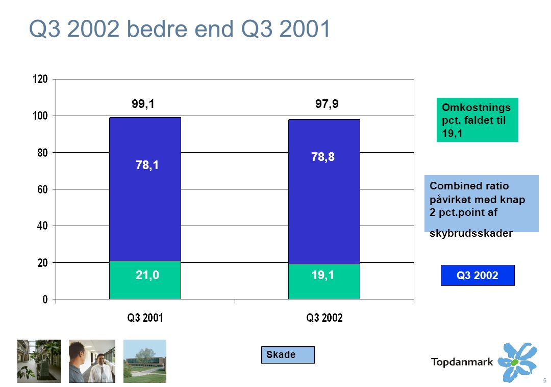 6 Q3 2002 bedre end Q3 2001 Combined ratio påvirket med knap 2 pct.point af skybrudsskader 99,197,9 78,1 21,0 Omkostnings pct.