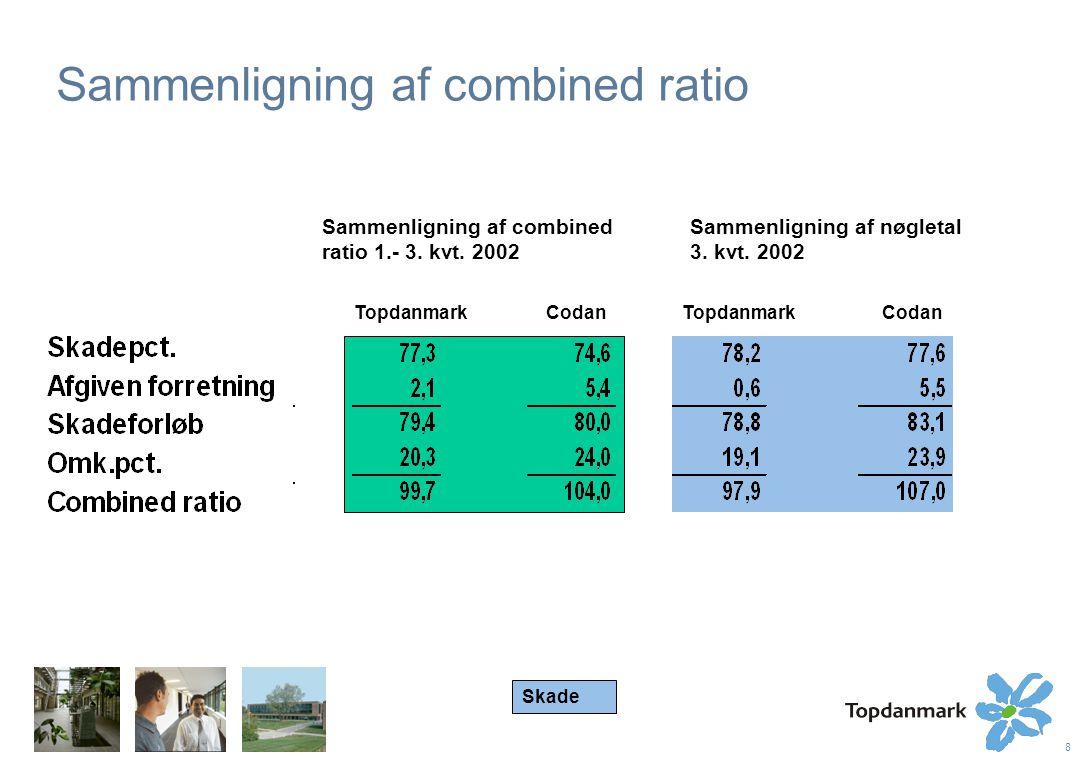 8 Sammenligning af combined ratio TopdanmarkCodan Topdanmark Sammenligning af combined ratio 1.- 3.