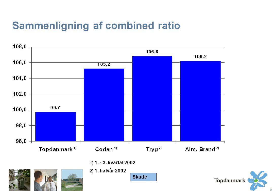 9 Sammenligning af combined ratio 1) 2) 1) 1. - 3. kvartal 2002 2) 1. halvår 2002 Skade