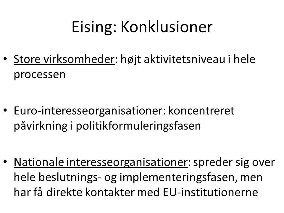 Eising: Konklusioner Store virksomheder: højt aktivitetsniveau i hele processen Euro-interesseorganisationer: koncentreret påvirkning i politikformuleringsfasen Nationale interesseorganisationer: spreder sig over hele beslutnings- og implementeringsfasen, men har få direkte kontakter med EU-institutionerne