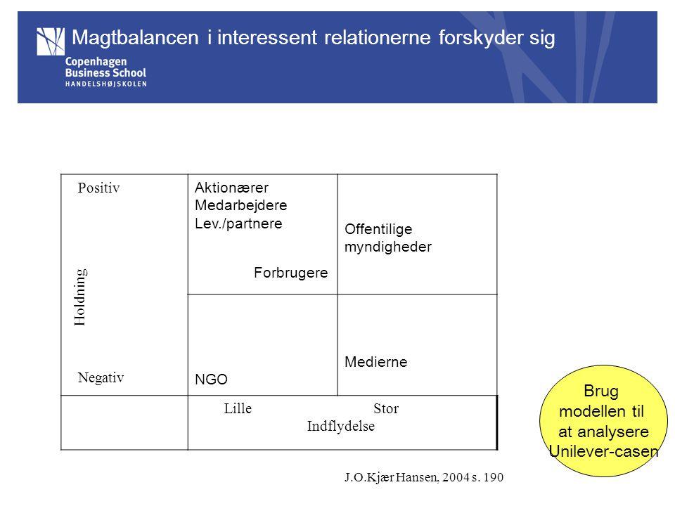 Magtbalancen i interessent relationerne forskyder sig Positiv Negativ Aktionærer Medarbejdere Lev./partnere Forbrugere NGO Medierne Lille Stor Indflydelse Holdning Offentilige myndigheder J.O.Kjær Hansen, 2004 s.