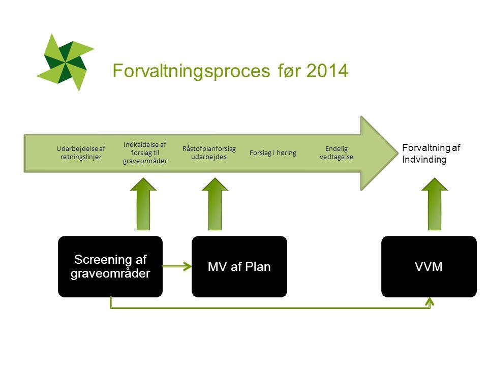 Forvaltningsproces før 2014 Endelig vedtagelse Forslag i høring Råstofplanforslag udarbejdes Indkaldelse af forslag til graveområder Udarbejdelse af retningslinjer Forvaltning af Indvinding MV af Plan Screening af graveområder VVM