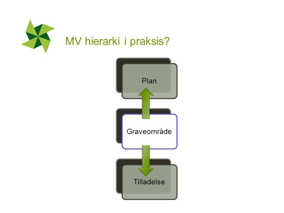 MV hierarki i praksis PlanGraveområdeTilladelse