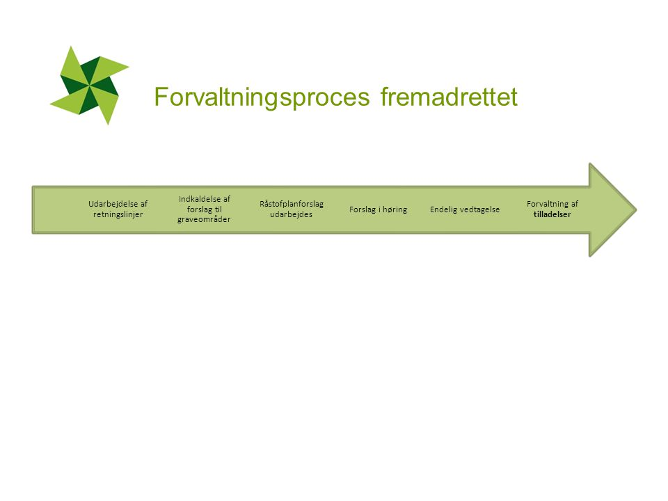 Forvaltningsproces fremadrettet Forvaltning af tilladelser Endelig vedtagelseForslag i høring Råstofplanforslag udarbejdes Indkaldelse af forslag til graveområder Udarbejdelse af retningslinjer