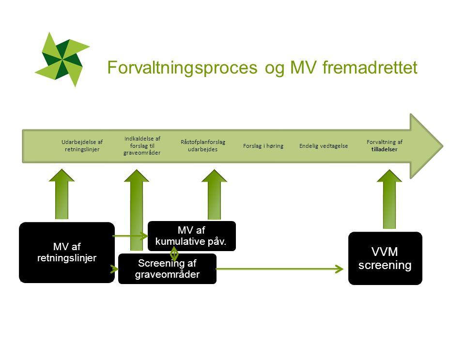 Forvaltningsproces og MV fremadrettet MV af kumulative påv.
