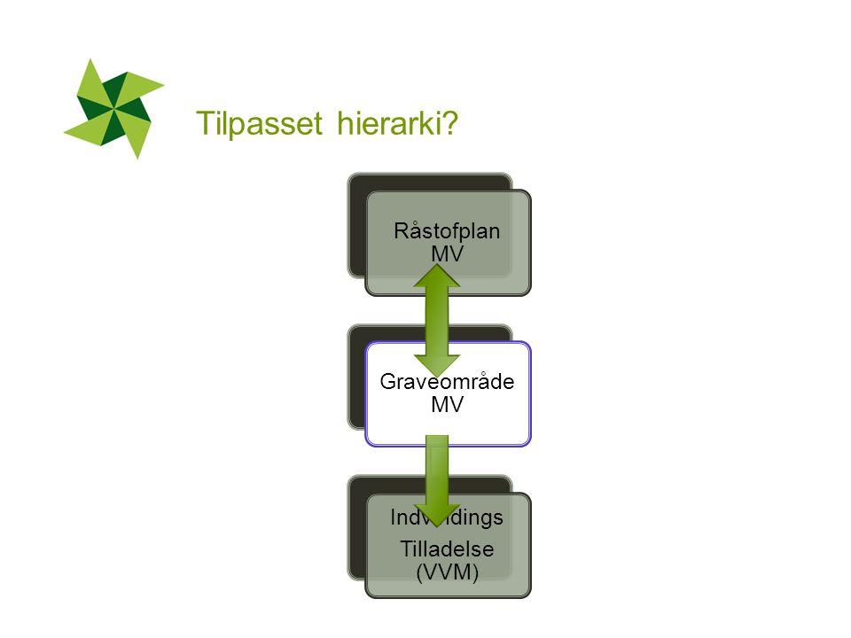 Tilpasset hierarki Råstofplan MV Graveområde MV Indvindings Tilladelse (VVM)