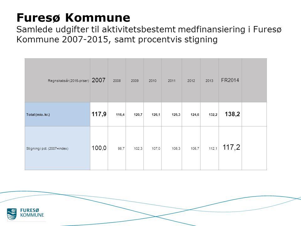 Furesø Kommune Samlede udgifter til aktivitetsbestemt medfinansiering i Furesø Kommune 2007-2015, samt procentvis stigning Regnskabsår (2015-priser) 2007 200820092010201120122013 FR2014 Total (mio.