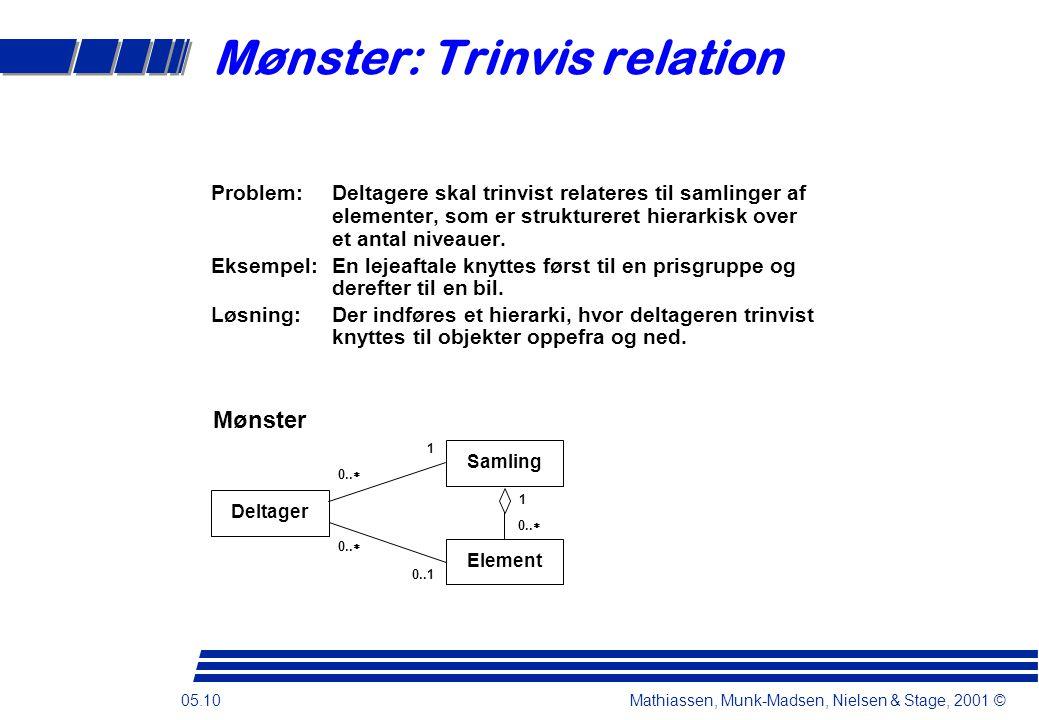 05.10 Mathiassen, Munk-Madsen, Nielsen & Stage, 2001 © Mønster Samling 1 0..