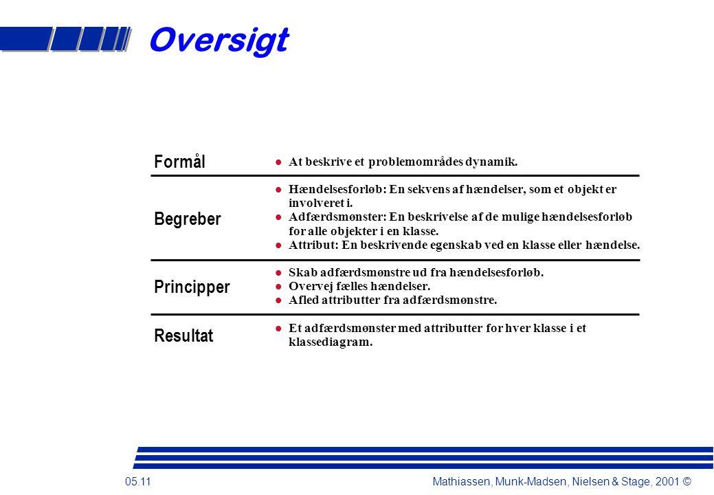 05.11 Mathiassen, Munk-Madsen, Nielsen & Stage, 2001 © Oversigt At beskrive et problemområdes dynamik.