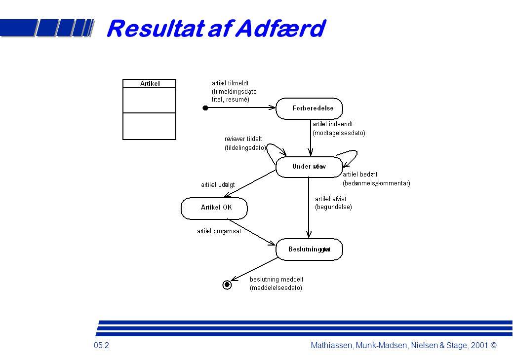 05.2 Mathiassen, Munk-Madsen, Nielsen & Stage, 2001 © Resultat af Adfærd