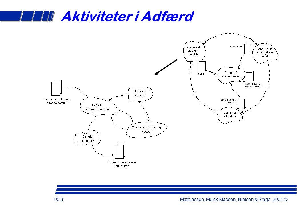 05.3 Mathiassen, Munk-Madsen, Nielsen & Stage, 2001 © Aktiviteter i Adfærd