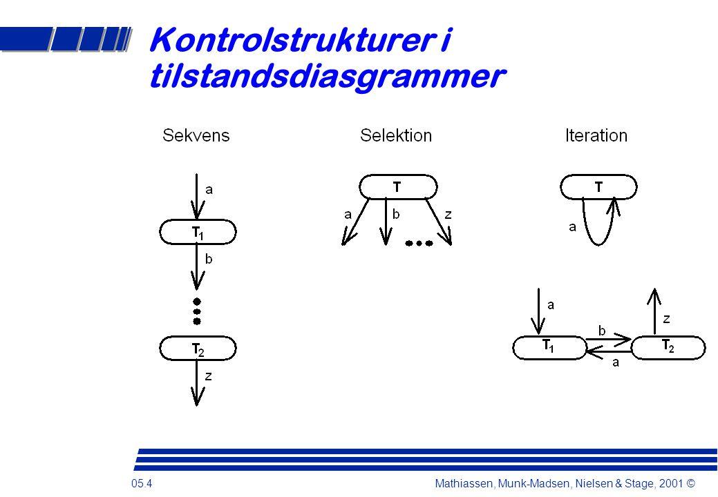 05.4 Mathiassen, Munk-Madsen, Nielsen & Stage, 2001 © Kontrolstrukturer i tilstandsdiasgrammer