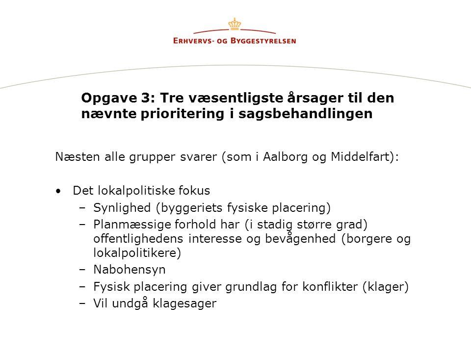 Opgave 3: Tre væsentligste årsager til den nævnte prioritering i sagsbehandlingen Næsten alle grupper svarer (som i Aalborg og Middelfart): Det lokalpolitiske fokus –Synlighed (byggeriets fysiske placering) –Planmæssige forhold har (i stadig større grad) offentlighedens interesse og bevågenhed (borgere og lokalpolitikere) –Nabohensyn –Fysisk placering giver grundlag for konflikter (klager) –Vil undgå klagesager