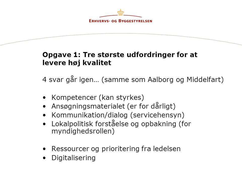 Opgave 1: Tre største udfordringer for at levere høj kvalitet 4 svar går igen… (samme som Aalborg og Middelfart) Kompetencer (kan styrkes) Ansøgningsmaterialet (er for dårligt) Kommunikation/dialog (servicehensyn) Lokalpolitisk forståelse og opbakning (for myndighedsrollen) Ressourcer og prioritering fra ledelsen Digitalisering