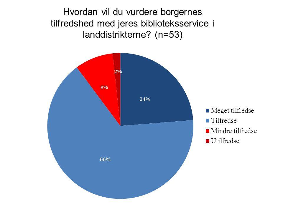 Hvordan vil du vurdere borgernes tilfredshed med jeres biblioteksservice i landdistrikterne (n=53)