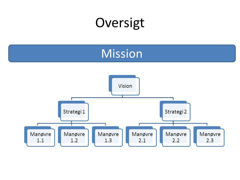 Oversigt VisionStrategi 1 Manøvre 1.1 Manøvre 1.2 Manøvre 1.3 Strategi 2 Manøvre 2.1 Manøvre 2.2 Manøvre 2.3 Mission