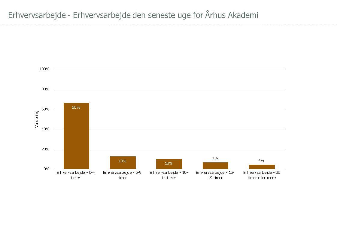 Erhvervsarbejde - Erhvervsarbejde den seneste uge for Århus Akademi