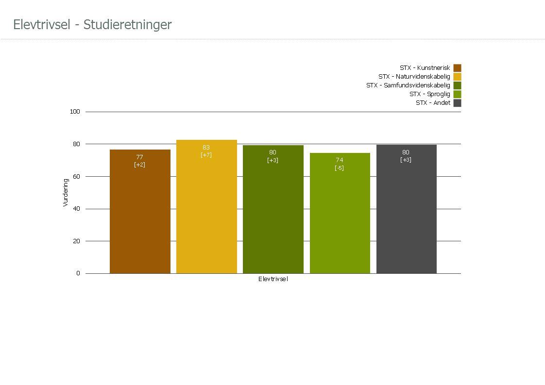 Elevtrivsel - Studieretninger