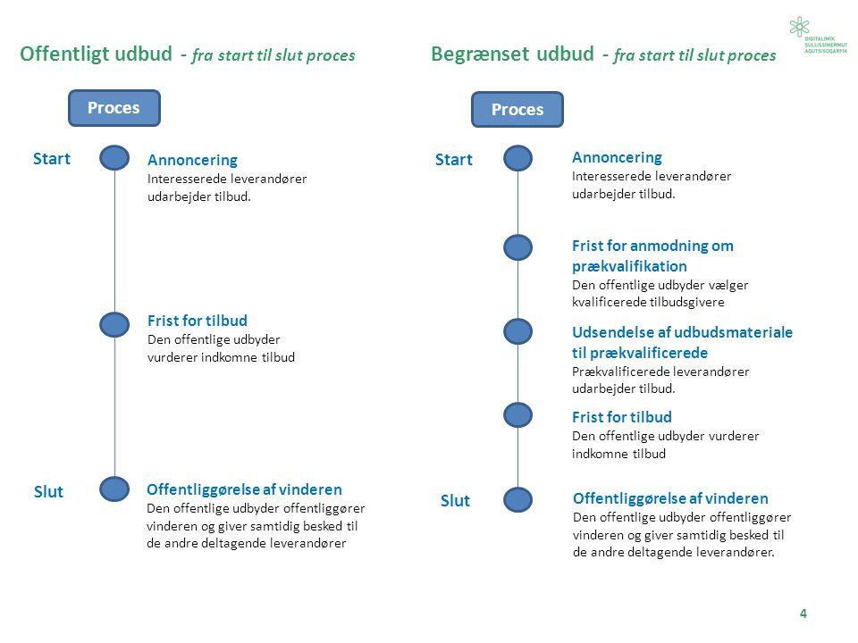 Offentligt udbud - fra start til slut proces Annoncering Interesserede leverandører udarbejder tilbud.