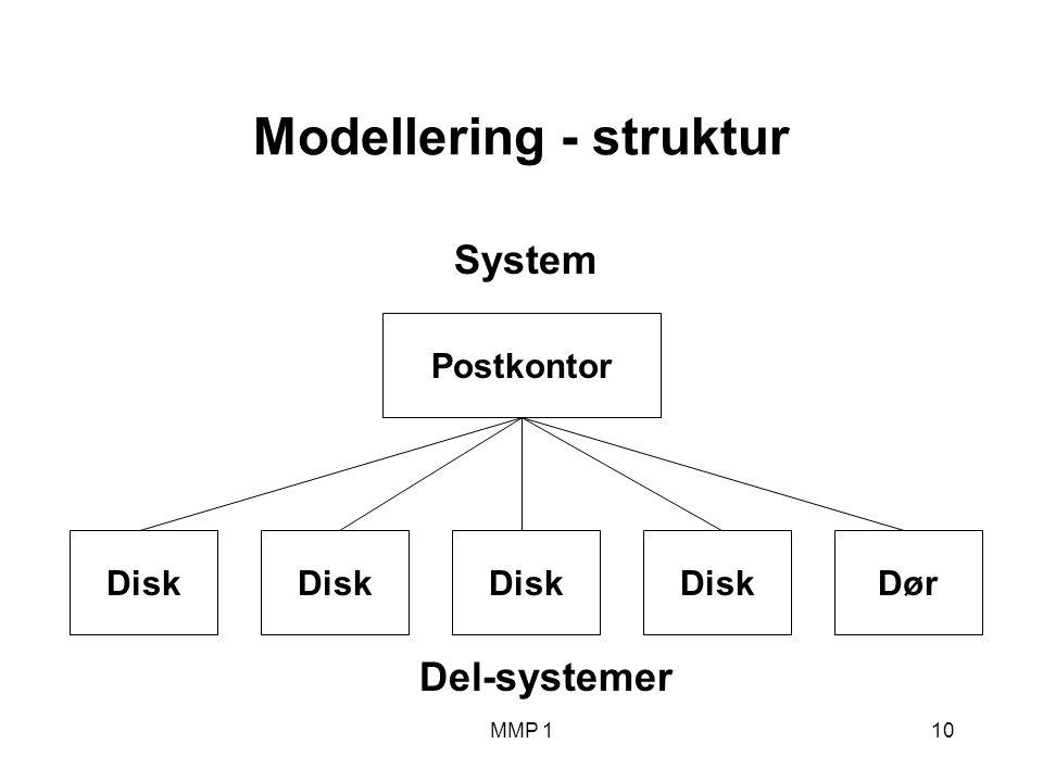 MMP 110 Modellering - struktur Disk Postkontor System Dør Del-systemer